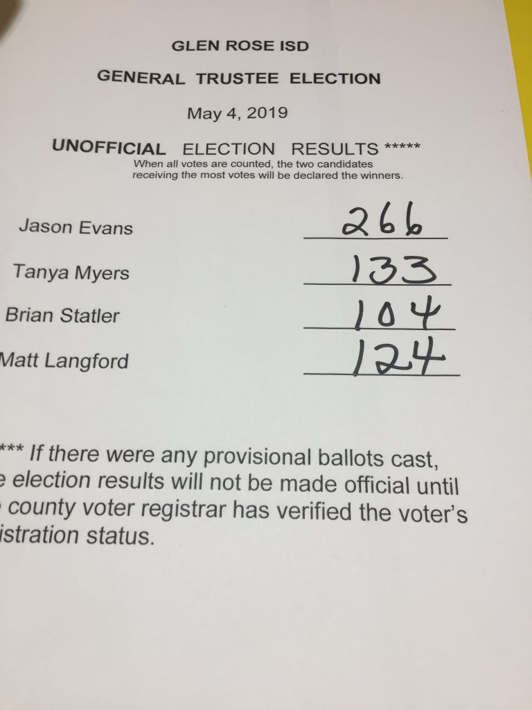 Picture of May 4, 2019 Election Results